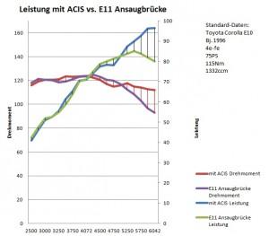 Ideale ACIS vs E11 Ansaugbrücke am 4efe